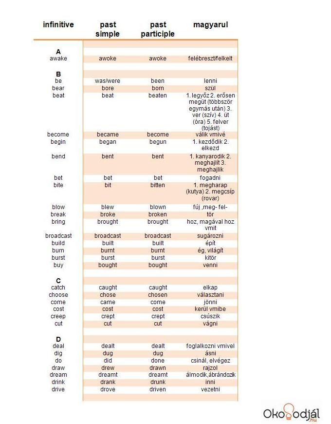 Irregular verbs A-D