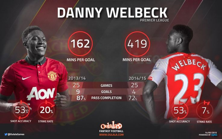 Manchester United vs Arsenal | Oulala.com