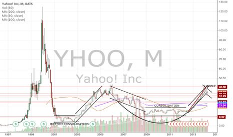 Trading Chart: Yahoo chart of the day