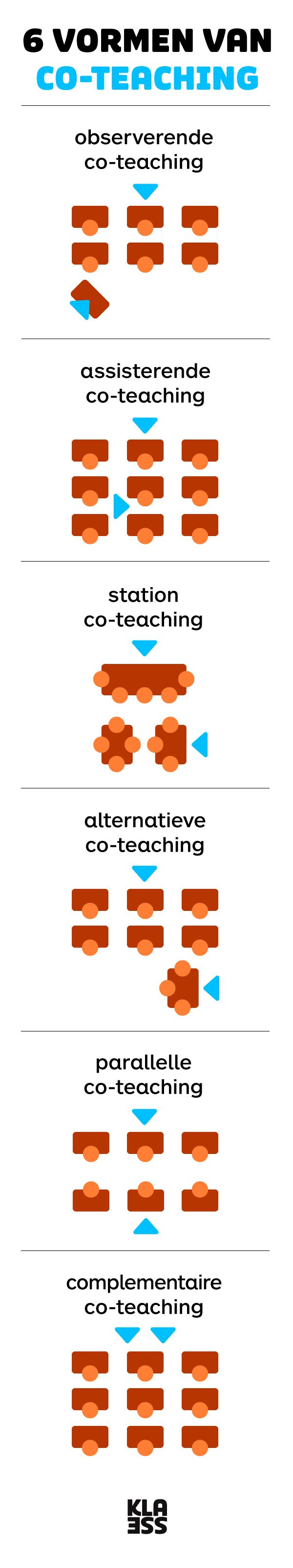 Ontdek de 6 vormen van co-teaching. #coteaching #teamteaching