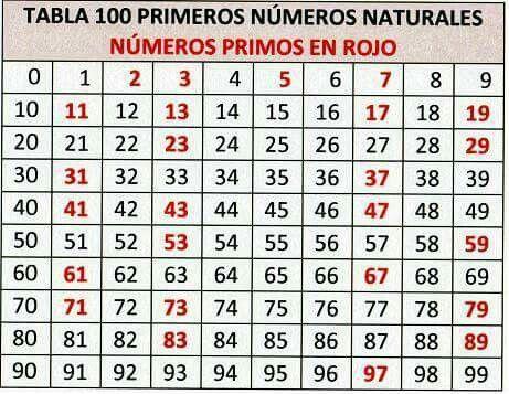 Observo, investigo, qué ves? Qué características tienen estos números primos y compuestos... Desafío patio matemáticas escribir tus observación y en el muro de Facebook, participa