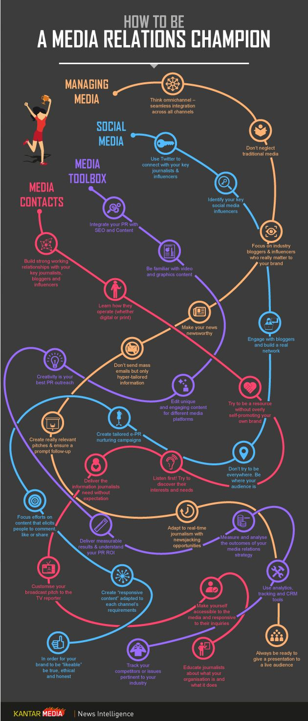 How To Be A Media Relations Champion #infographic