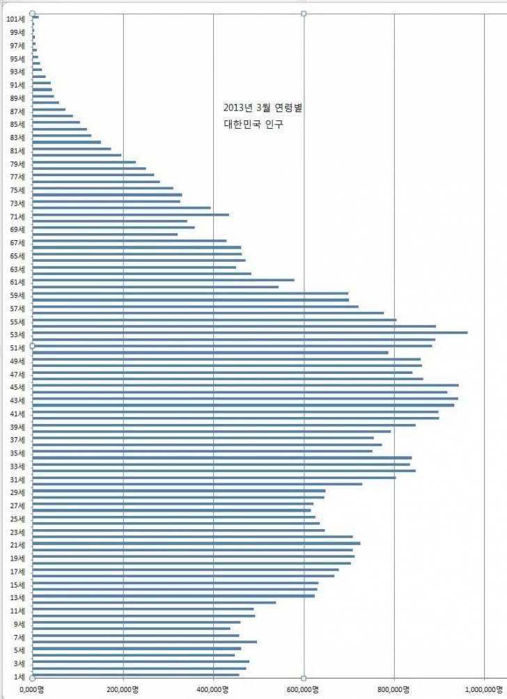 2013년 연령별 한국 인구
