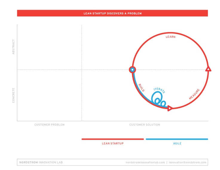 62 best Business images on Pinterest Entrepreneurship, Business - best of invitation zeron piano score