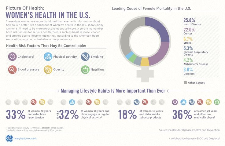 Women's Health in the US