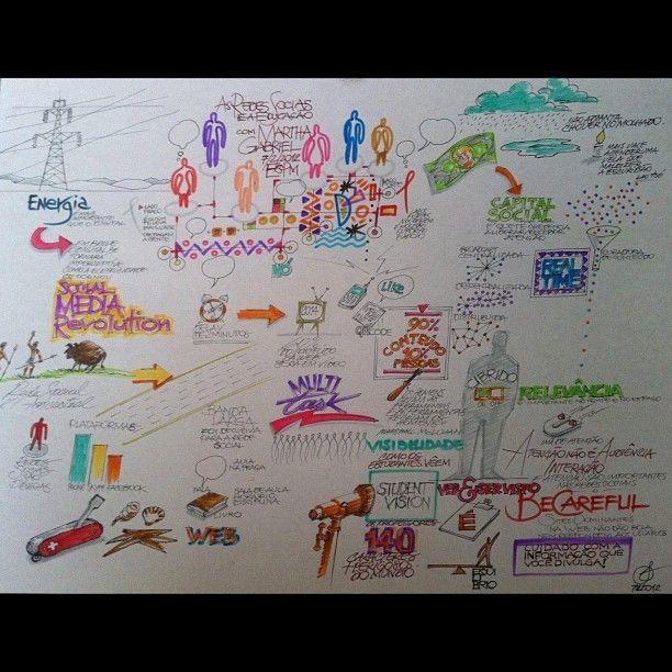 """Mapa mental elaborado pelo mestre e querido amigo Fabio Mestriner (@profmestriner) da minha aula """"Redes Sociais e Educação"""" na Academia de Professores da ESPM, em 7/fev/2012 - um dos melhores e mais valiosos presentes que já recebi na vida! Super obrigada mestre Mestriner!"""