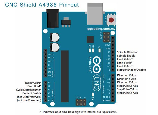 CNC Shield V3 for Arduino UNO - Stepper Motor Controller