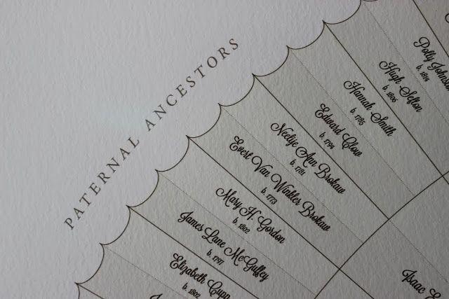 Cool genealogy chart