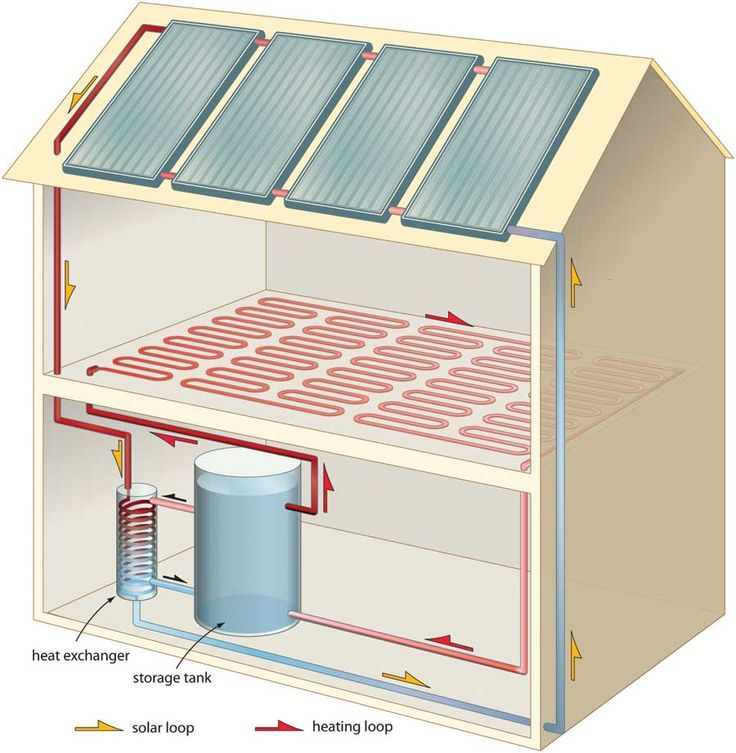 25 best ideas about solar water heating system on for What is the best heating system for a house
