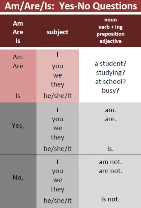 English grammar - Am/Are/Is: Yes/No questions
