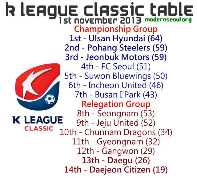 K League Classic 2013 League Table November 1st