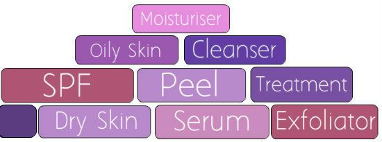 How To Build A Basic Skin Care Routine - Effortless Skin Blog