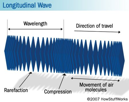 This picture breaks down the parts of a longitudinal wave and explains each part.