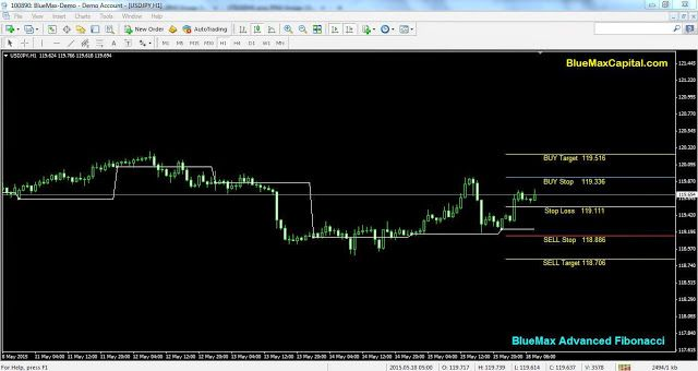 At present time USDJPY near to our advanced Fibonacci Buy Stop Line 119.336. So we expect here perfect Buy Trend. When the market reaches 119.336 we can conform once again our buy point.  Also today New York session time if USDJPY crossed our given Buy Stop 119.336 means it will reach the target point 119.516 sure. Here we recommend to maintaining the stop loss value 119.111 to avoid any huger losses suppose market taken reverse order means.