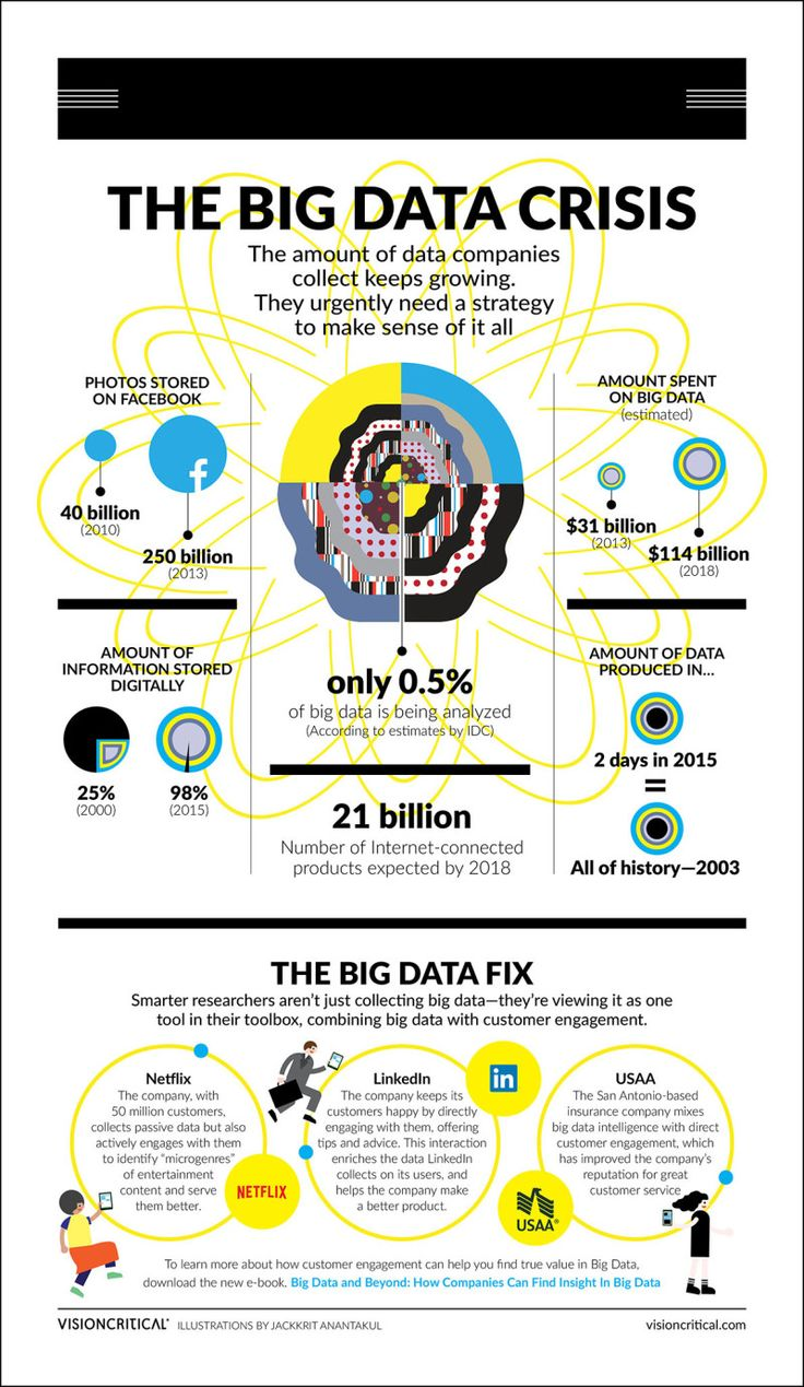 The Big Data Crisis: Companies collect a huge amount of data but struggle to use that data into actionable insight. || 5 Infographics and Slideshares That Expose the Real Strengths and Limitations of Big Data