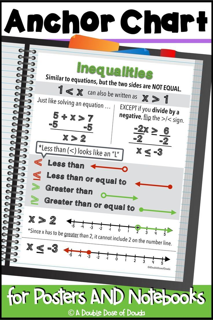 Inequalities Anchor Chart For Interactive Notebooks And Posters Inequalities Anchor Chart Anchor Charts Math Interactive Notebook
