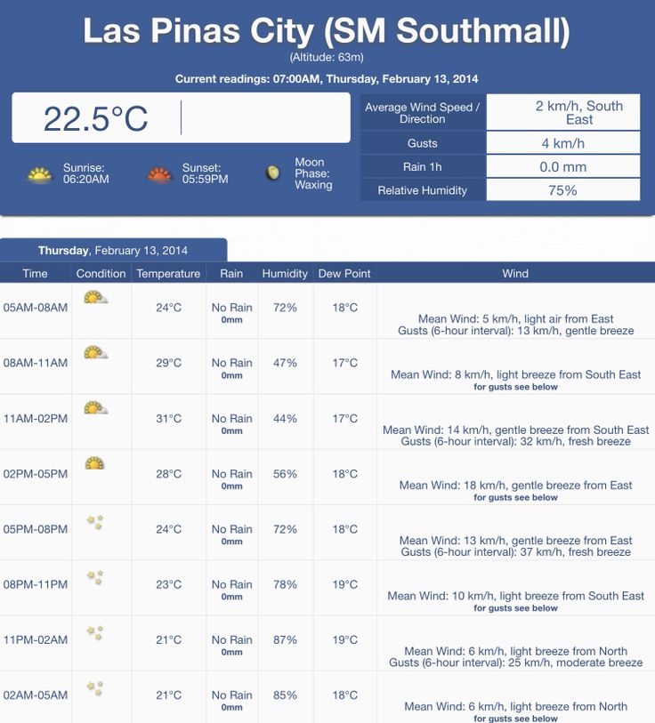 It's a terrific Thursday!  Sharing with you our weather forecast for today, February 13, 2014.  Visit http://weather.com.ph/view/980329 for more information.