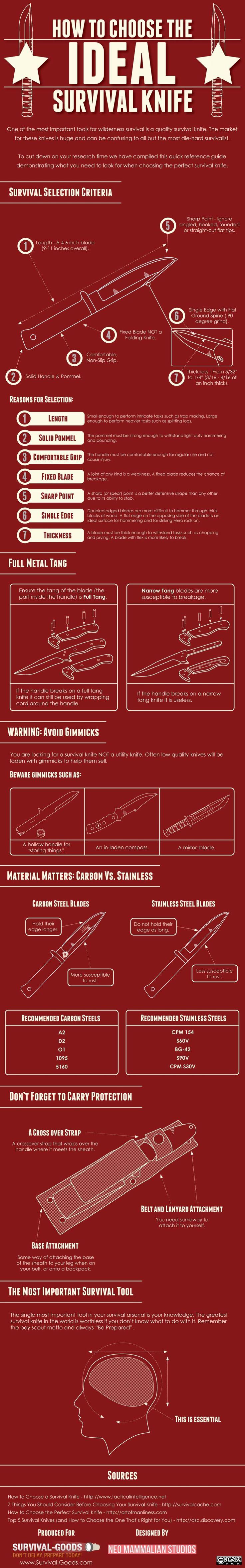 This is supposed to be a guide to how to choose the ideal survival knife - I don't agree with all of it but if you don't know the subject at least this won't get you in trouble.