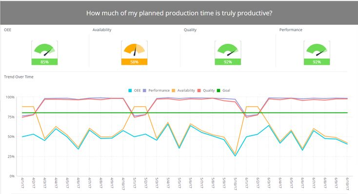 Manufacturing Analytics OEE Dashboard Examples