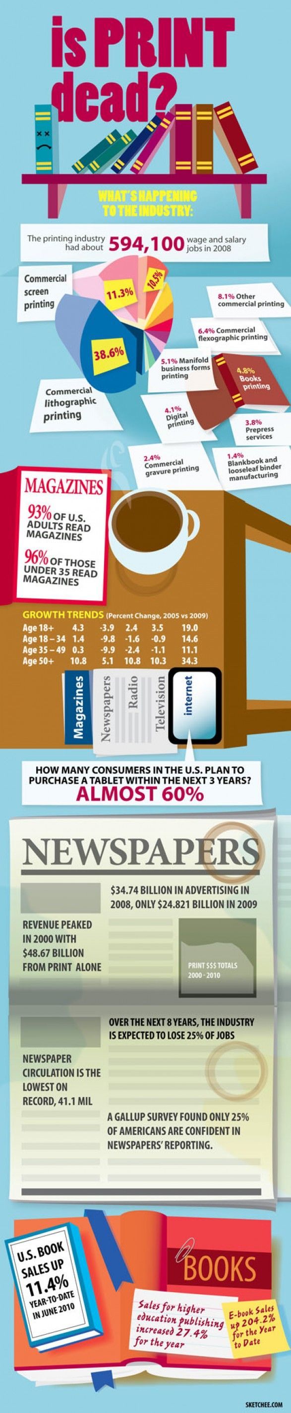 Is Print dead? (#infographic)Thoughts Prints, Design Infographic, Book Worth, Food For Thoughts, Prints Media, Design Admire, Design Prints, Prints Dead, Creative Media