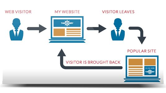 Behavioral Retargeting: Behavioral retargeting brings back visitors to your website that did not convert or visit your restaurant initially. Your restaurant is kept top of mind by displaying targeted banners on hundreds of websites. An effective way to send offers to customers, Retargeting increases brand awareness, while increasing traffic to your site and restaurant bookings.