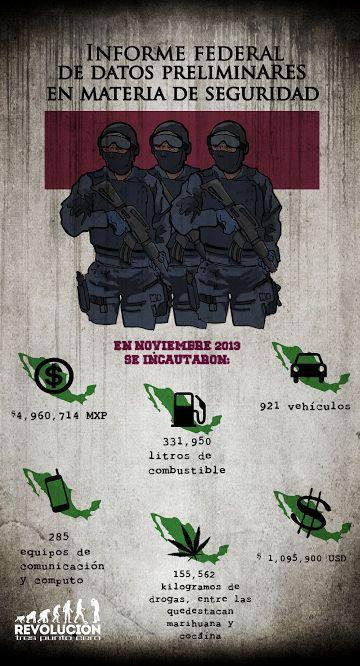 Lo que la Sedena incautó en un mes… ¿Cuánto ganará el crimen organizado? (Infografía) - Revolución Tres Punto Cero