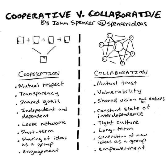 Collaborative Based Teaching : Best images about cooperative and collaborative