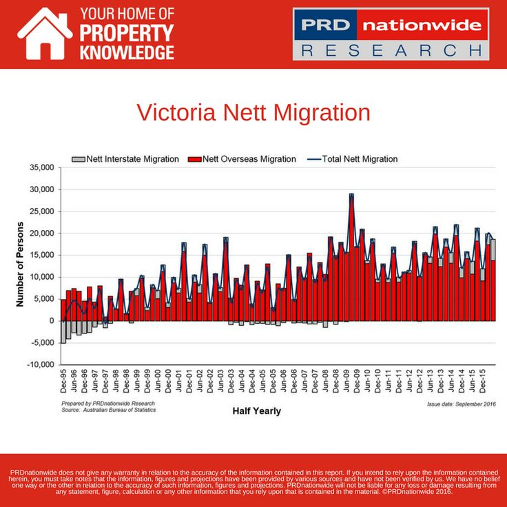 #DataTuesday Coffee shops & culture! Melbourne and Victoria's popularity as Australia's top migration hub continues. 18,621 new interstate and overseas residents now call Victoria home. More positive signals from Victoria in our latest Core Graphs  http://ow.ly/Yxfk304AT29
