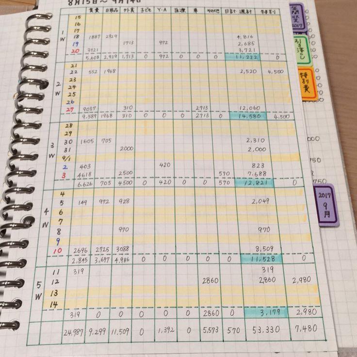 今月の締めと、次月の扉ページ。 . 思いがけずのガソリン代だったので、残し貯めは2901円でした。 とりあえず黒字で終われたのでオッケー◎ . 明日は給料日です! 通信費が夫と私のプラン変更で先月より5000円ほど安くなりました! . 保険屋さんに相談して夫の保険を1つ解約。3000円浮きました。 ひと月では3000円かもしれないけど、1年で36000円の見直しができたと思うとまずまず✨ . また明日からも頑張ろう✊ . #家計管理#家計簿#づんの家計簿#手書き家計簿#やりくり上手になりたい#楽しくやりくり#4人家族