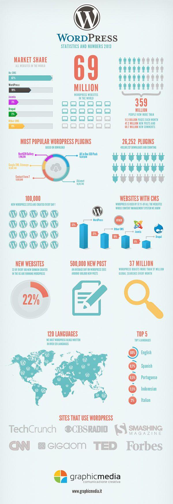 WordPress statistics and numbers 2013 #infografia #infographic #socialmedia