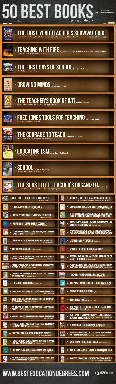 The 50 Most Popular Books For Teachers