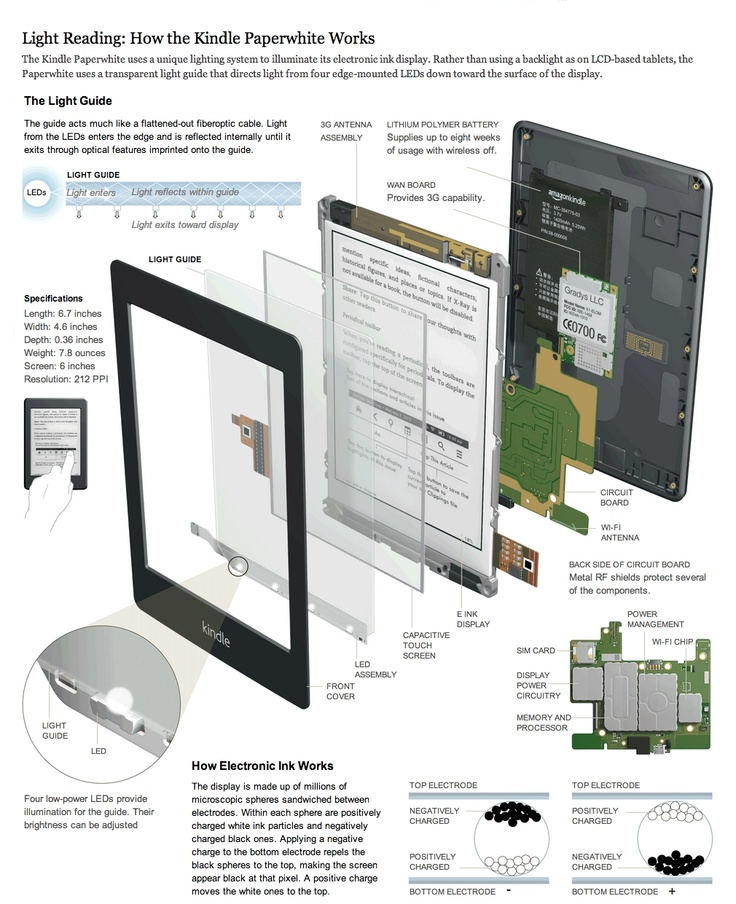 If you ever wanted to know how front-lit Kindle Paperwhite works [infographic]
