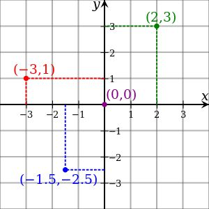#Cartesian #coordinate system The invention of Cartesian coordinates in the 17th century by #René #Descartes revolutionized mathematics by providing the first systematic link between #Euclidean #geometry and #algebra.