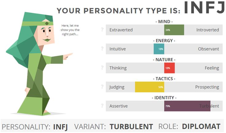 an examination of my personality result infj How common is the infj personality type infj is the rarest type in the population it is the least common type among men taking this personality test and information on my results certainly makes me feel better about feeling like i don't fit in.