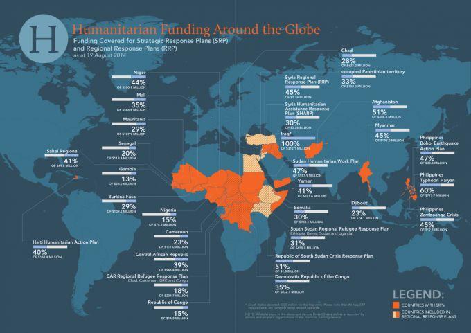 Humanitarian aid around the world