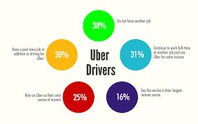 Uber is the best way to get ride in minute. For more info visit here: http://uberdriver.net.au/registering-