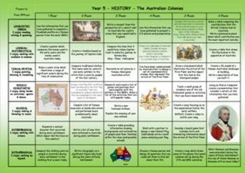 AUSTRALIAN+HISTORY+-+THE+AUSTRALIAN+COLONIES+-+CURRICULUM+ALIGNED+-+GARDNERS+MULTIPLE+INTELLIGENCES+RUBRIC+-+Year+5+-+2015+-+Karen+McKenzie A+total+of+33+activities+specifically+aligned+to+the+Australian+Curriculum.