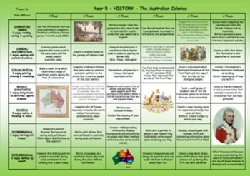 AUSTRALIAN CURRICULUM ALIGNED GARDNERS MULTIPLE INTELLIGENCES RUBRIC AUSTRALIAN HISTORY THE AUSTRALIAN COLONIES
