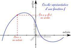 Illustration de la représentation graphique d'une fonction en maths
