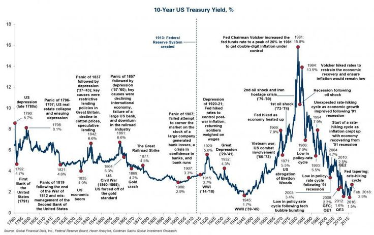 What Happened Each Time Rates Spiked Stock Market Investing In