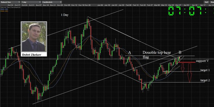 Hello my fellow traders, I had no chance to provide you with my crude oil forecast. Personally i...