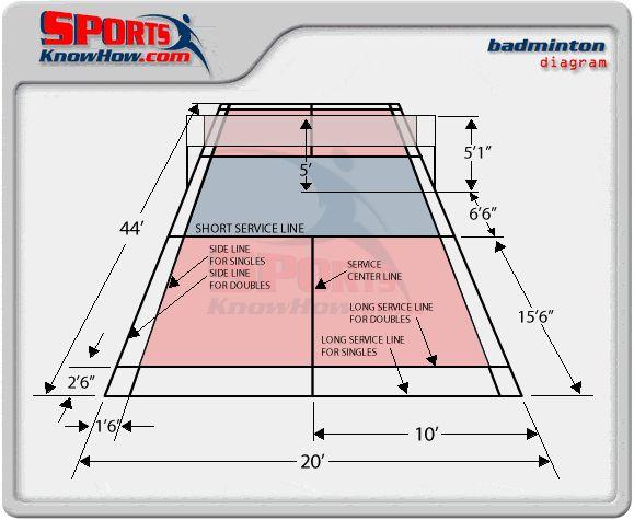 Badminton Court Dimension Diagrams, Size, Measurements - SportsKnowHow.com