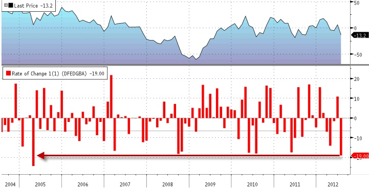 Dallas Fed index -13.2 (exp. 1.9).  Lowest level since September of last year and the biggest miss of expectations since May of last year. The headline index is teetering on the edge of its worst levels since 2009 as the m/m change in the general business activity index dropped a massive 19pts - its largest drop since April 2005. Specifically it appears the outlook for capital expenditures was among the largest sub-index to fall.