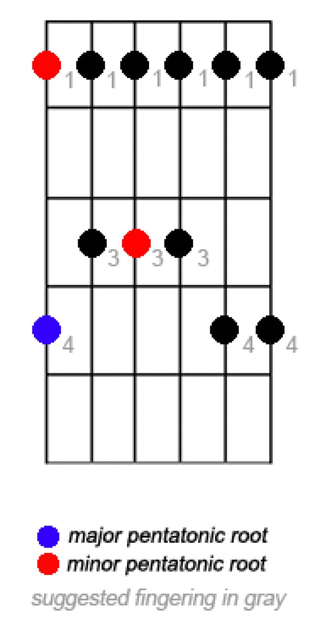 Learning Guitar: The 5 Positions of the Pentatonic Scale: Pentatonic Scale Position One