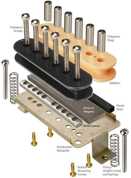 humbucker guitar pickup an exploded blown up blown simmplehumbucker guitar pickup an exploded blown up blown simmple photo diagram of parts showing how it works for amplifying electric guitars