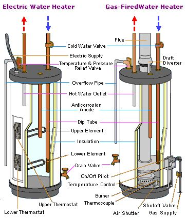 Not all hot water heater problems require a HWH replacement. Some issues can be fixed with household tools and some replacement parts. Here is a few HW problems that can be easily fixed.No hot water. Gas HW check the pilot light to see if it is on. Gas thermocouple may be faulty and need replacement.  If the pilot keeps going off after being lit, the gas pilot control valve could be faulty. On electric HWH, the thermostat or upper electric heating element may be faulty and need replacement