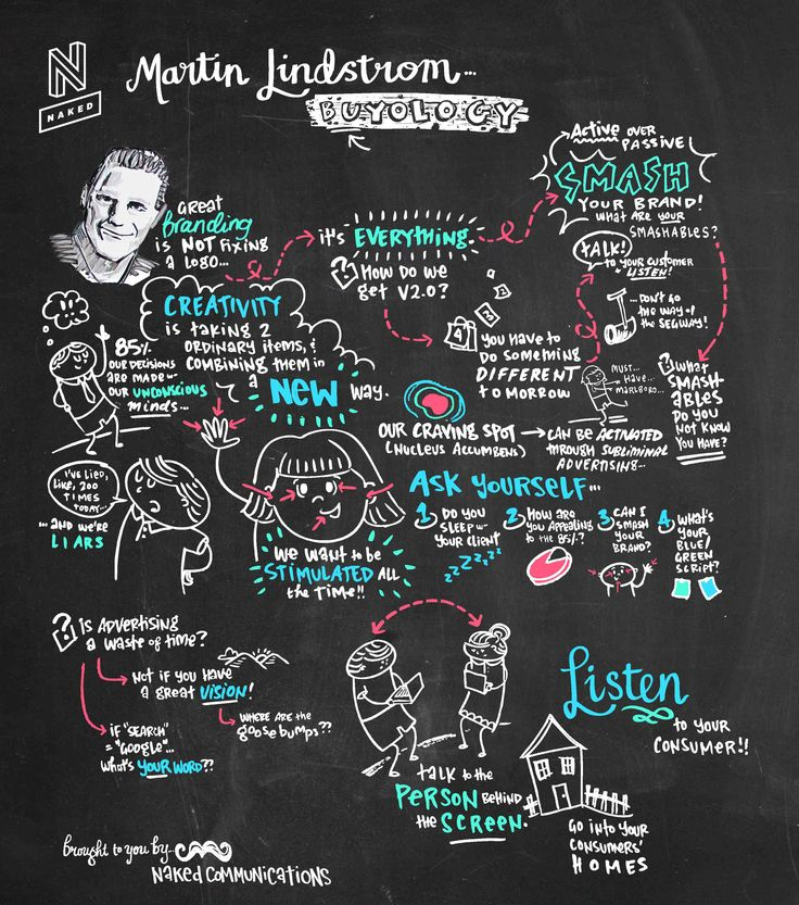 Naked Communications Martin Lindstrom Graphic Recording by Think in Colour