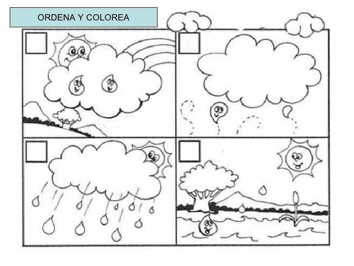 Ciclo Del Agua 2 Imagenes Educativas Ciclo Del Agua Agua Para Colorear Actividades Del Ciclo Del Agua