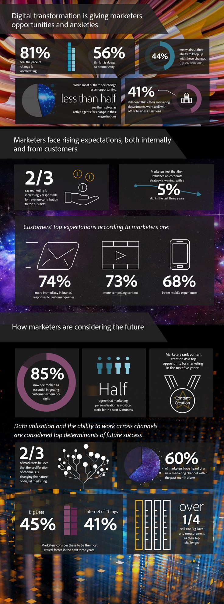 http://www.offremedia.com/infographie-adobe-44-des-professionnels-du-marketing-doutent-de-leur-capacite-suivre-le-rythme-de-la