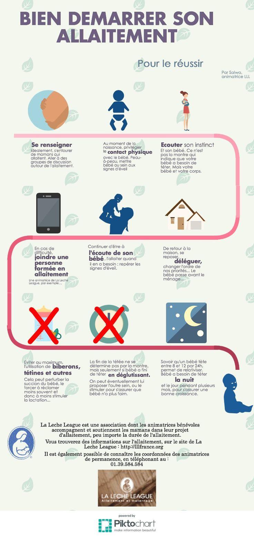 démarrer l'allaitement | Piktochart Infographic Editor